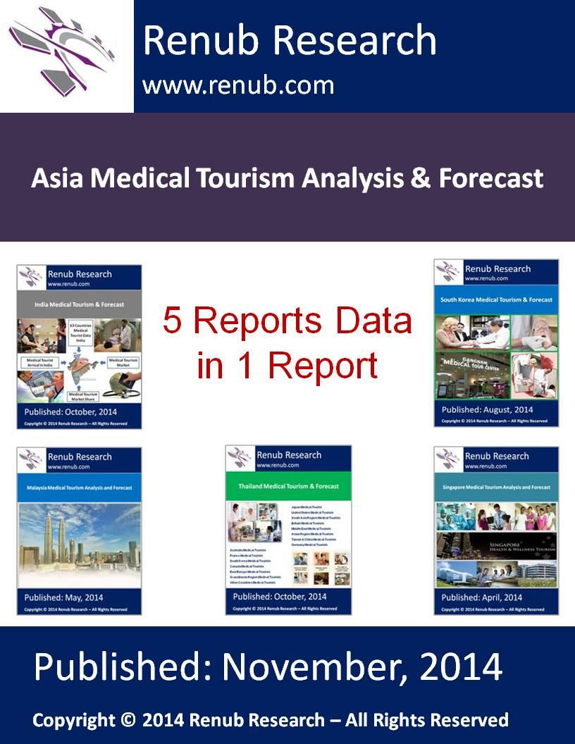 Asia Medical Tourism Analysis & Forecast
