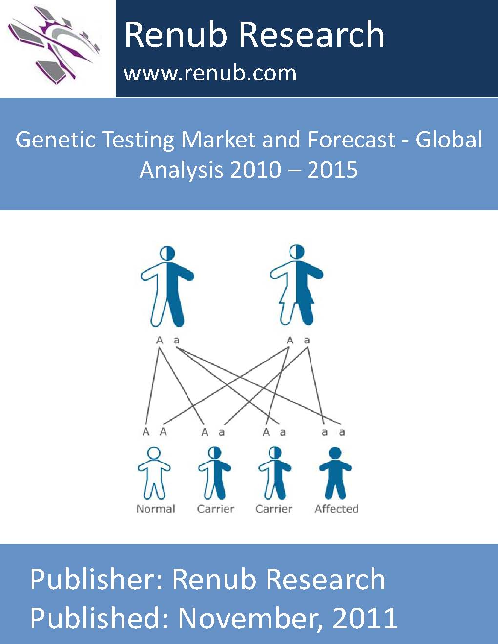 Genetic Testing Market and Forecast - Global Analysis 2010 - 2015