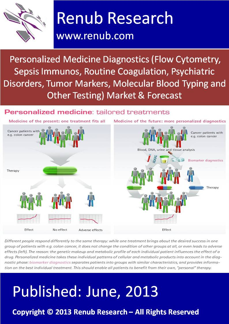 Personalized Medicine Diagnostics (Flow Cytometry, Sepsis Immunos, Routine Coagulation, Psychiatric Disorders, Tumor Markers, Molecular Blood Typing and Other Testing) Market & Forecast