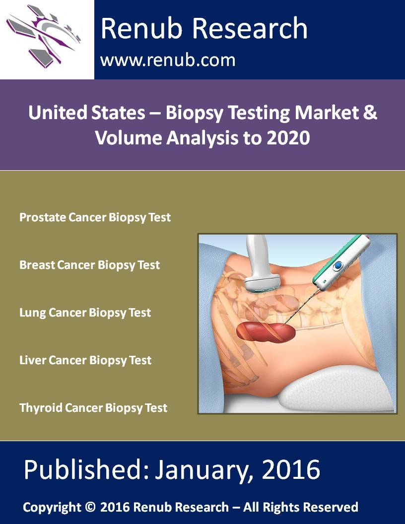 United States - Biopsy Testing Market & Volume Analysis to 2020