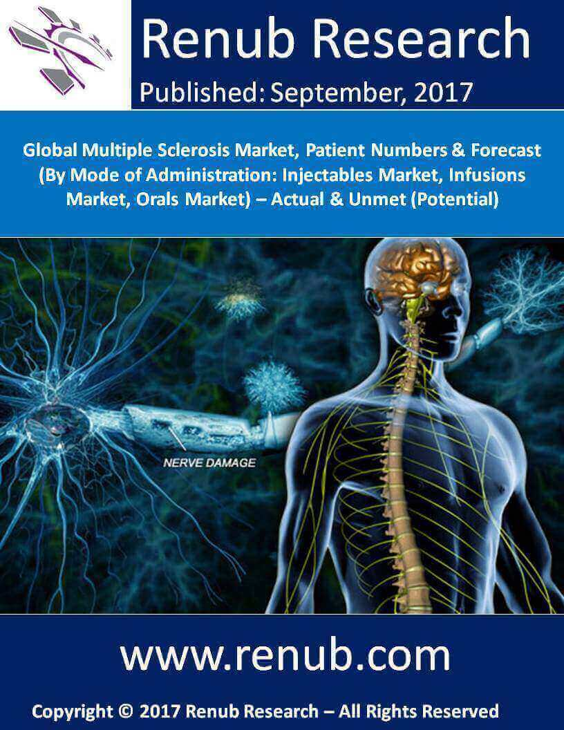 Global Multiple Sclerosis Market, Patient Numbers & Forecast (By Mode of Administration: Injectables Market, Infusions Market, Orals Market) – Actual & Unmet (Potential)
