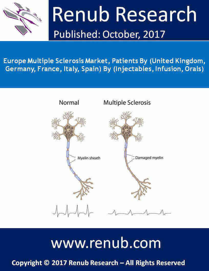 Europe Multiple Sclerosis Market, Patients By (United Kingdom, Germany, France, Italy, Spain) By (Injectables, Infusion, Orals)