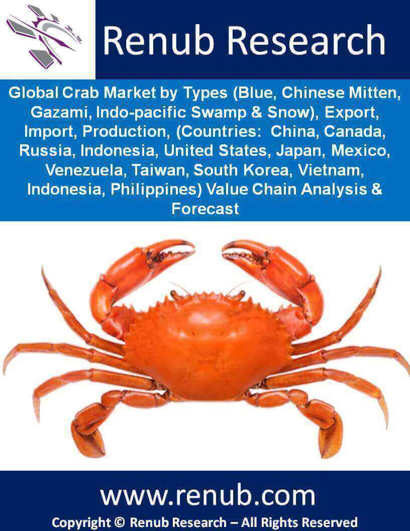 Global Crab Market | by Types, Export, Import, Production