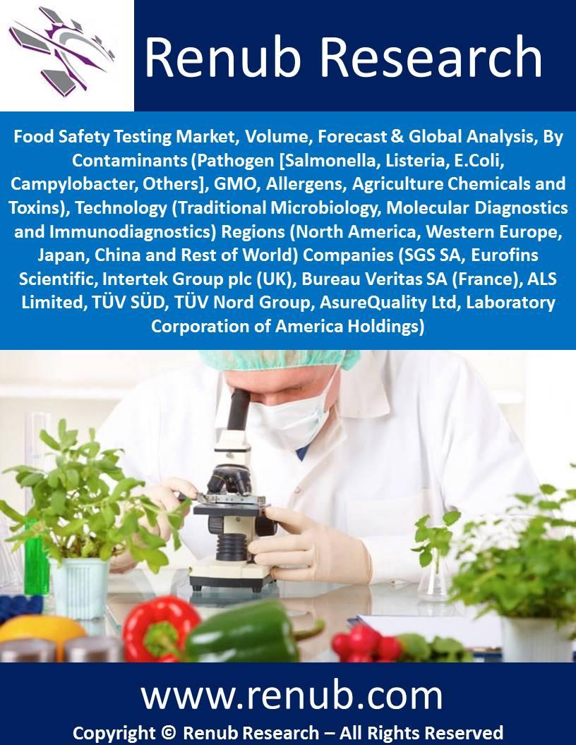 Food Safety Testing Market, Volume, Forecast & Global