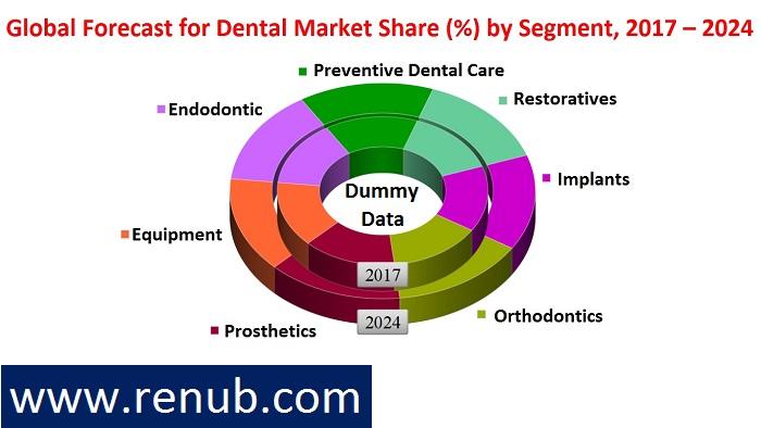 Global-forecast-for-dental-market-share-percent-by-segment-2017-2024