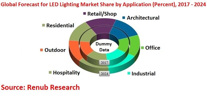 Global-forecast-for-led-lighting-market-share