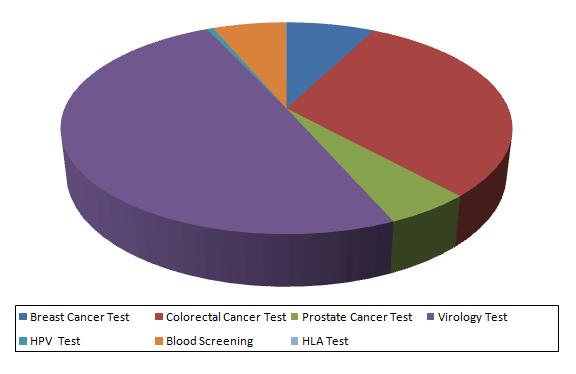 China Molecular Diagnostics Market, Test Volume & Forecast