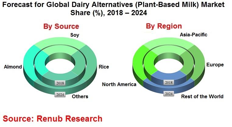 dairy-alternatives-market-consumption-forecast-global-analysis-by-plant-based-milk-regions-companies
