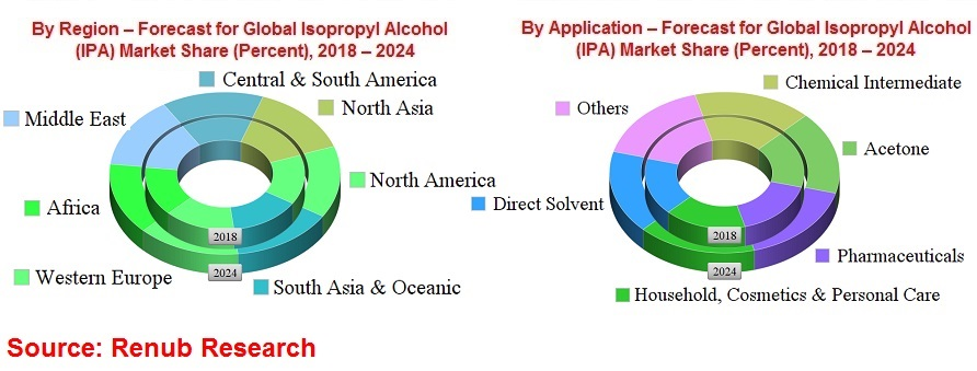 isopropyl-alcohol-market-consumption-forecast-global-analysis-regions-applications