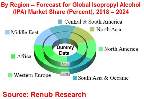 global-isopropyl-alcohol-market-consumption-forecast-analysis-regions-applications