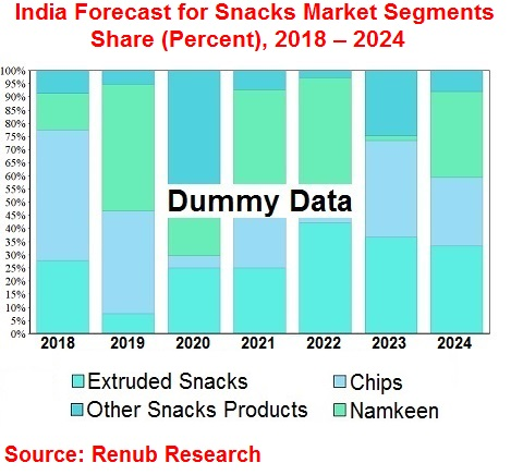 India-Forecast-for-Snacks-Market-Segments-Share-Percent