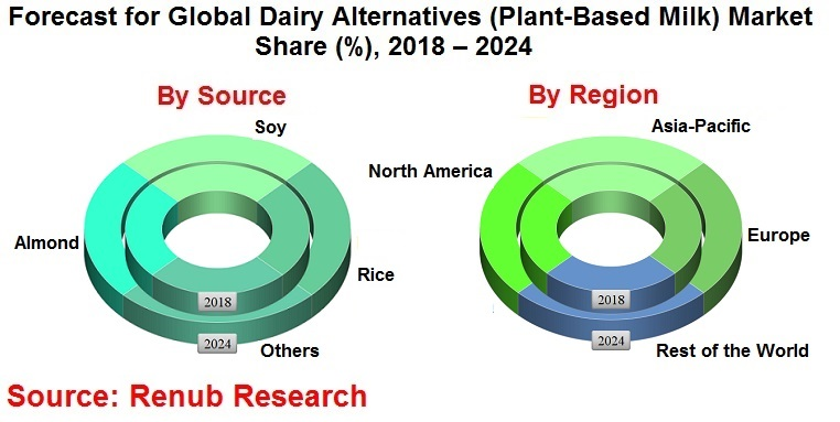 dairy-alternatives-market-consumption-forecast-global-analysis