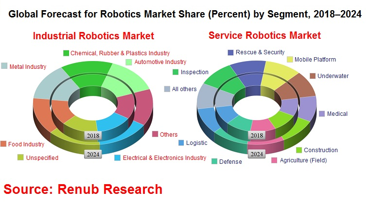 global robotics market, global robotics industry, robotics industry, robot industry, robot number, robot market analysis, types of industrial robots, industrial automation robotics, service robotics market
