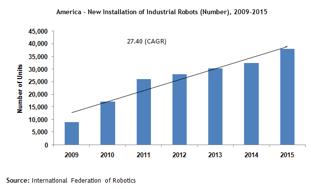industrial robotics cagr growth analysis in america
