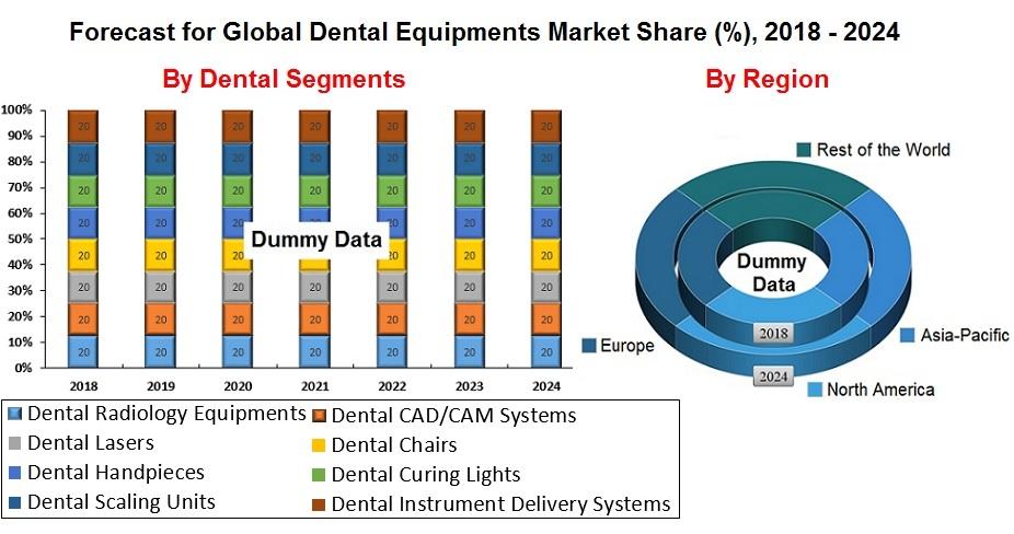 Dental Equipments Market Global Forecast 2018 2024