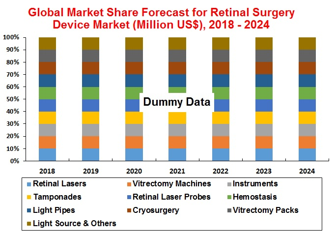 Global-Market-Share-Forecast-for-Retinal-Surgery-Device-Market-2018-2024