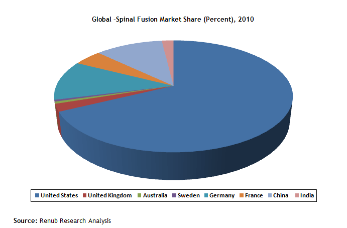 global –spinal fusion market share percent