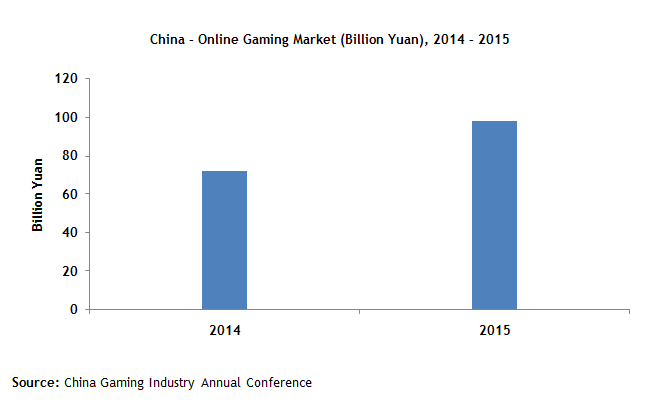 china-online-gaming-market