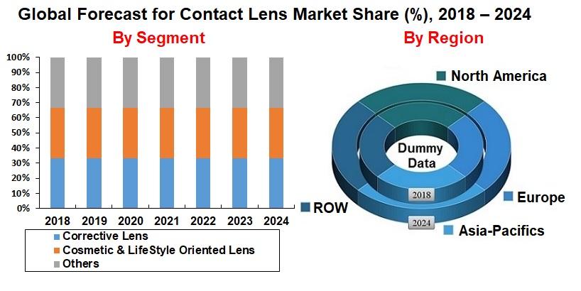 bf9e80cd36 Contact Lens Market