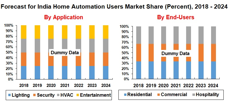 India Home Automation Market | Forecast (2018 - 2024) by