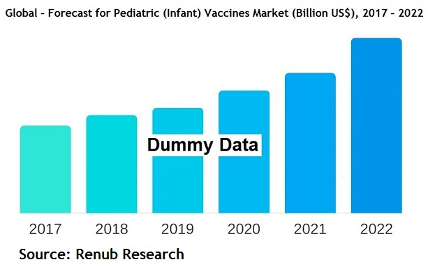 global-forecast-for-pediatric-infant-vaccines-market-billion-us$-2017-2022