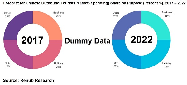 Forecast for Chinese Outbound Tourists Market Spending Share by Purpose Percent 2017-2022