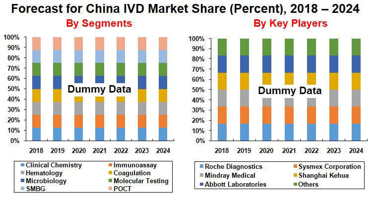 China In Vitro Diagnostics Ivd Market Forecast