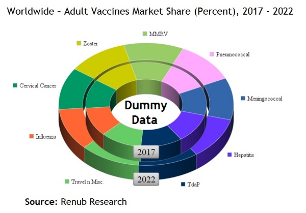 Worldwide Adult Vaccines Market Share Percent 2017-2022
