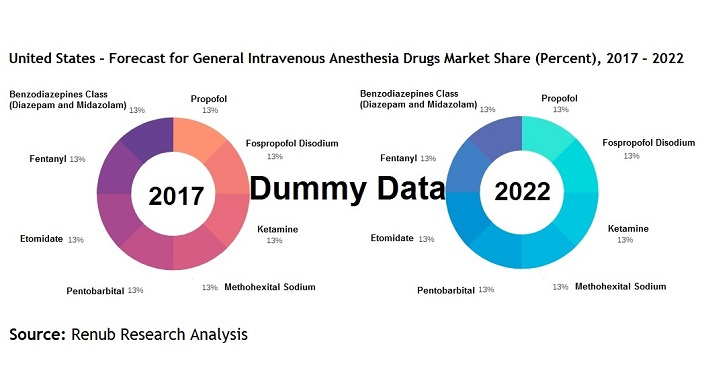 United States Forecast  for General Intravenous Anesthesia Drugs Market Share (Percent) 2017-2022