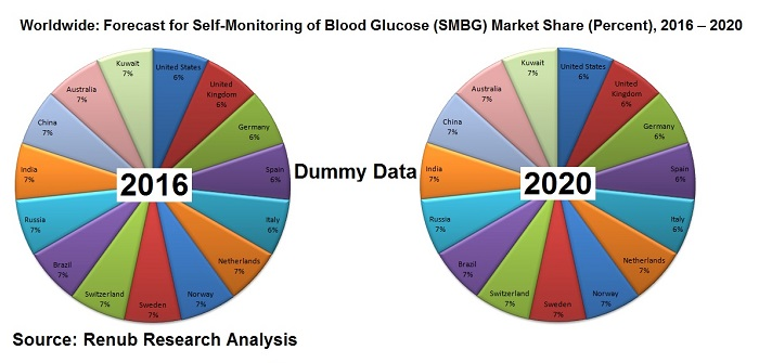worldwide- forecast-for-self-monitoring-of-blood-glucose-smbg-market-share-percent-2016-2020