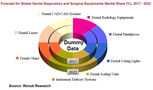 forecast-for-global-dental-diagnostics-and-surgical-equipments-market-share-2017-2022