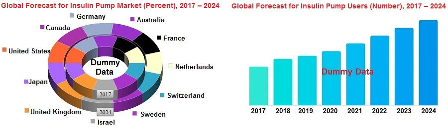 Global Forecast for Insulin Pump Users (Number), 2017 – 2024