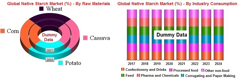 Global Native Starch Percent By Raw Materials
