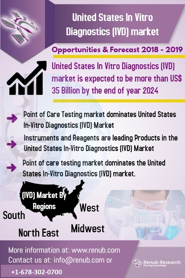 United States In Vitro Diagnostics Market is expected to