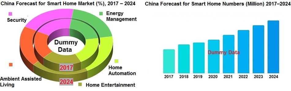 China Forecast for Smart Home Numbers Million 2017–2024