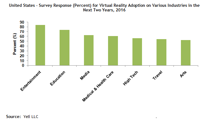 Virtual Reality Acceptance Survey in United States