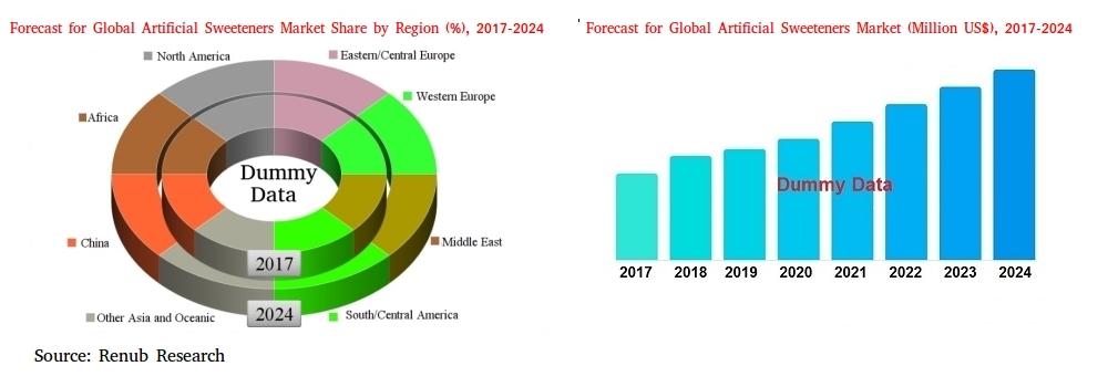 Global-Artificial-Sweeteners-Market-Consumption-Forecast-Regions-Applications-Company-Analysis