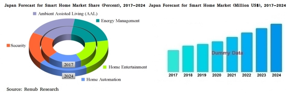 japan-smart-home-market-volume-home-automation-entertainment-energy-management-security-ambient-assisted-living-aal