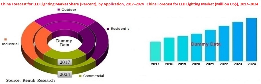 China-led-lighting-market-size-volume-share-applications-companies