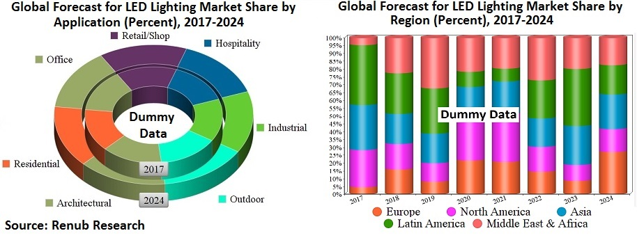 global-led-lighting-market-regions-applications-companies-forecast
