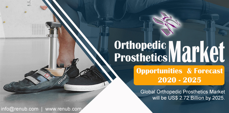 Orthopedic Prosthetic Market Global Forecast by Products & Technology - Renub Research 2