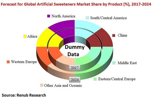 Forecast-for-Global-Artificial-Sweeteners-Market-Share-by-Product