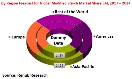 By Region Forecast for Global Modified Starch Market Share (%), 2017 – 2024