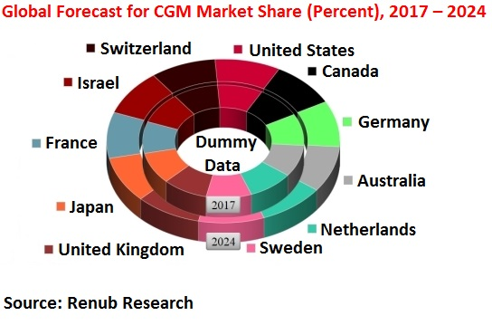 Global Forecast for CGM Market Share (Percent), 2017 – 2024