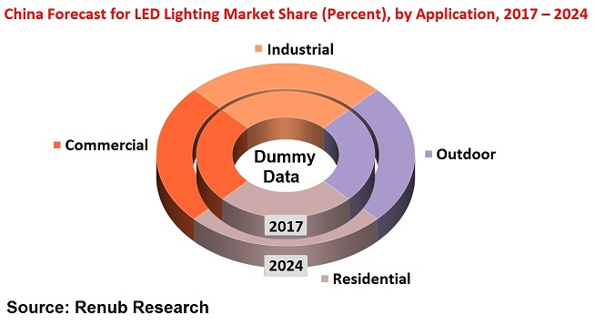 China Forecast for LED Lighting Market Share (Percent), by Application, 2017 – 2024