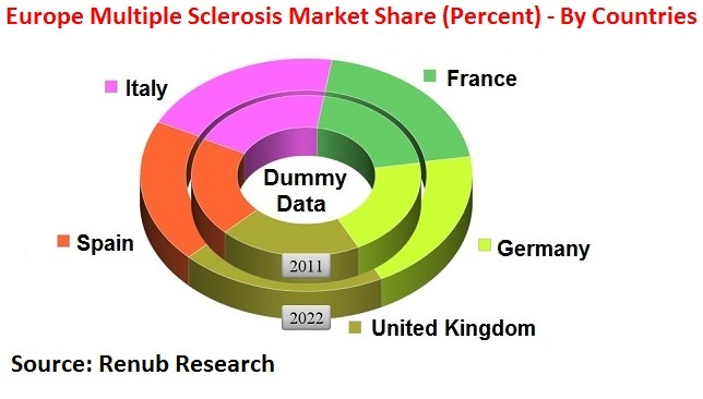 Europe Multiple Sclerosis Market Share (Percent) - By Countries