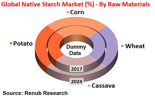 Global Native Starch Market (%) - By Raw Materials