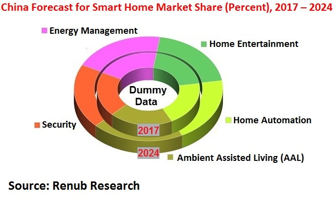 China Forecast for Smart Home Market Share (Percent), 2017 – 2024